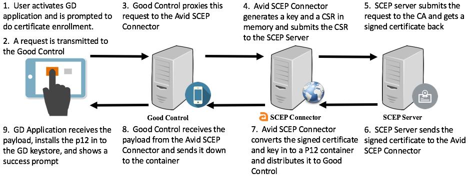 Avid_SCEP_Connector_Diagram
